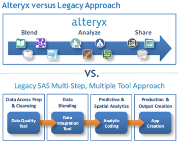 Analytics Unchained Blog Series Part 8: Analytics     - Alteryx