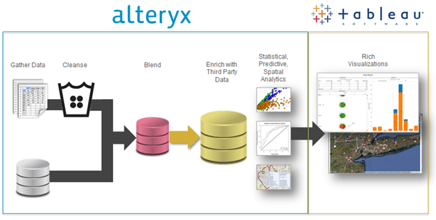 Data Gets Its Day With Tableau 8 And Alteryx Alteryx Community