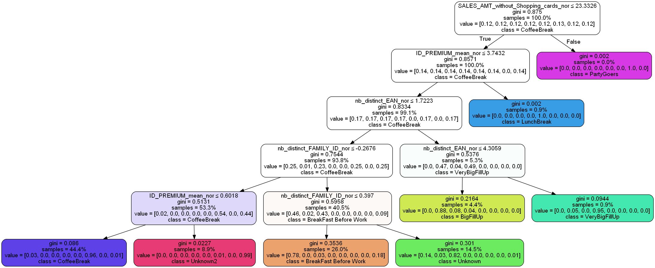 Decion tree output - Alteryx Community