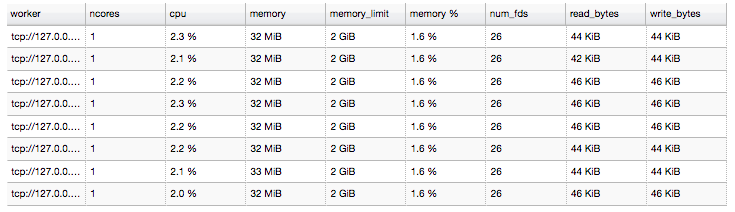 Workers created by Dask with processes = True (run on a MacBook with 8 cores and 16 GB of RAM).