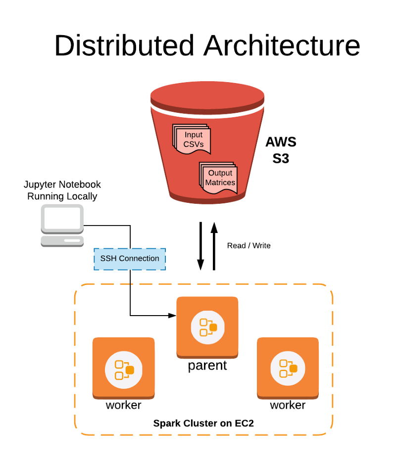 Distributed architecture for running feature engineering on Spark.