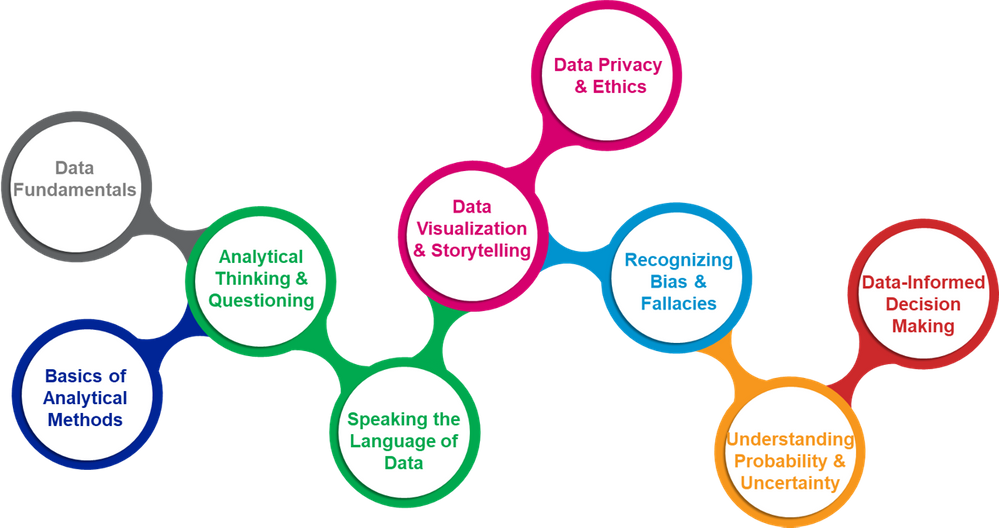 data literacy curriculum graphic (terry10).png
