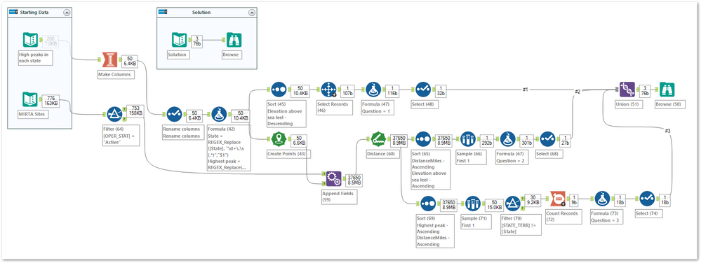 The Workflow