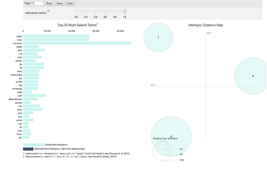 Topic modeling allows users to explore how terms and overarching topics exist in their text via a visual interaction.