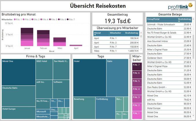 Visualisierung Reisekosten Power BI.JPG