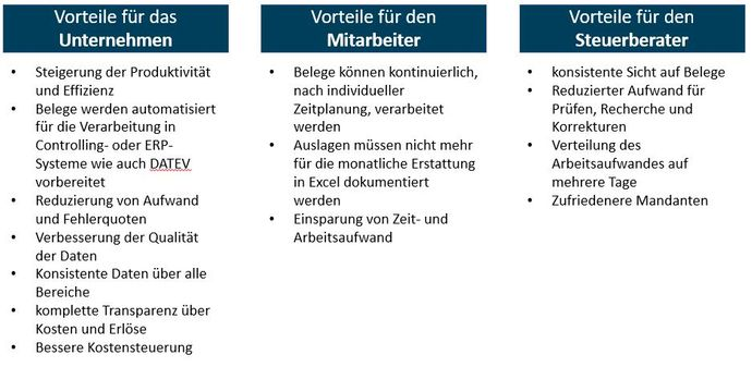 Vorteile-automatische Belegverarbeitung.JPG