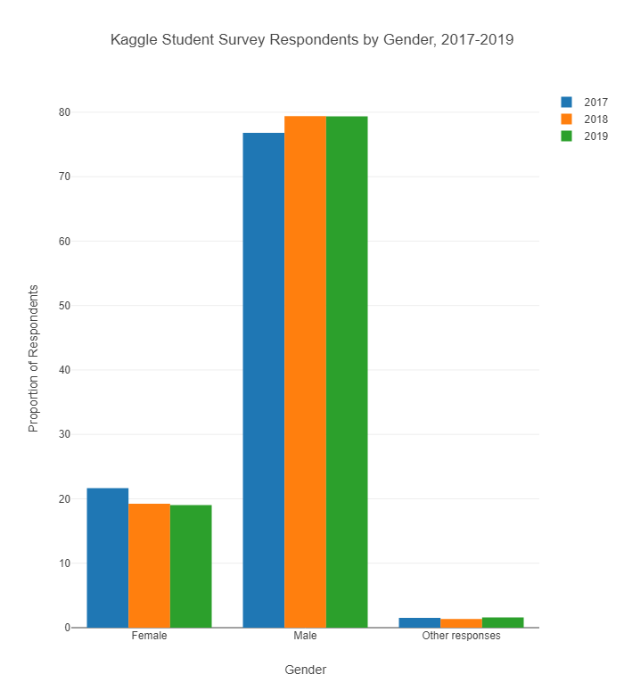 students by gender 2017-19.png