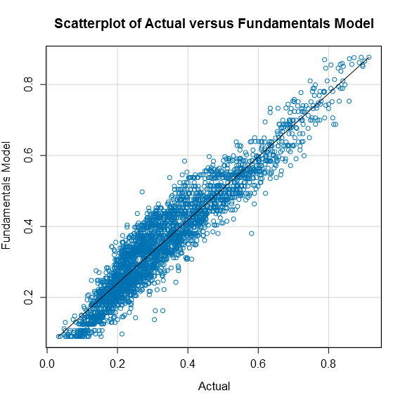 Scatterplot of Actual versus Fundamental Model.png