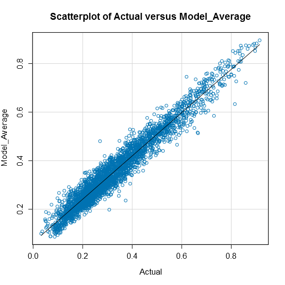 Scatterplot of Actual versus Model_Average.png