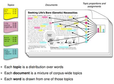Figure source: Blei, D.M. (2010) Probabilistic topic models communications of the ACM, 55(4) 77-84