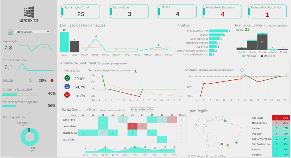 Tableau dashboard with sentiment analysis results