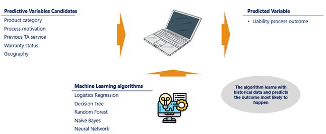 Conceptual illustration of the predictive modelling process to predict the outcome of liability processes