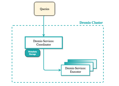 An example Dremio cluster, with a Coordinator, and multiple Executors.