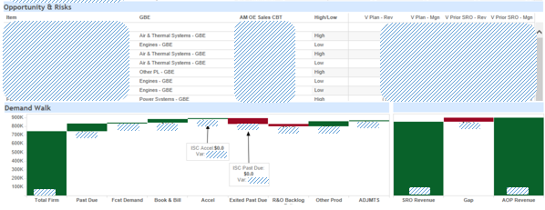 Visual of Tableau Analytic with associated comments
