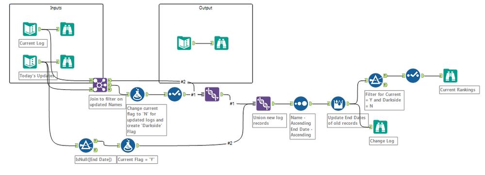 Jedi HR Data Prep Workflow