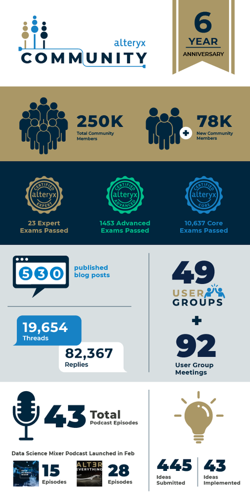 Community_Infographic_6year_600x1200px10241024_1.png