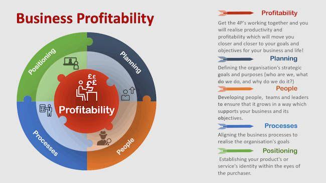 profitability-how-profitable-is-your-business.jpg