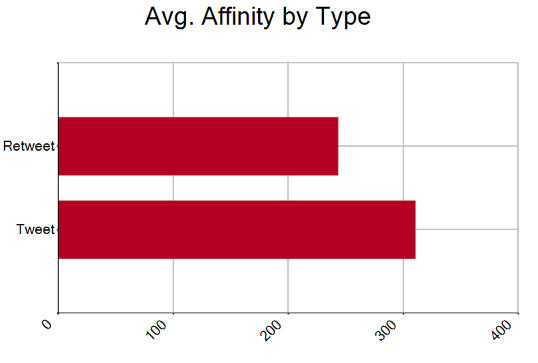 rt affinity avg.PNG