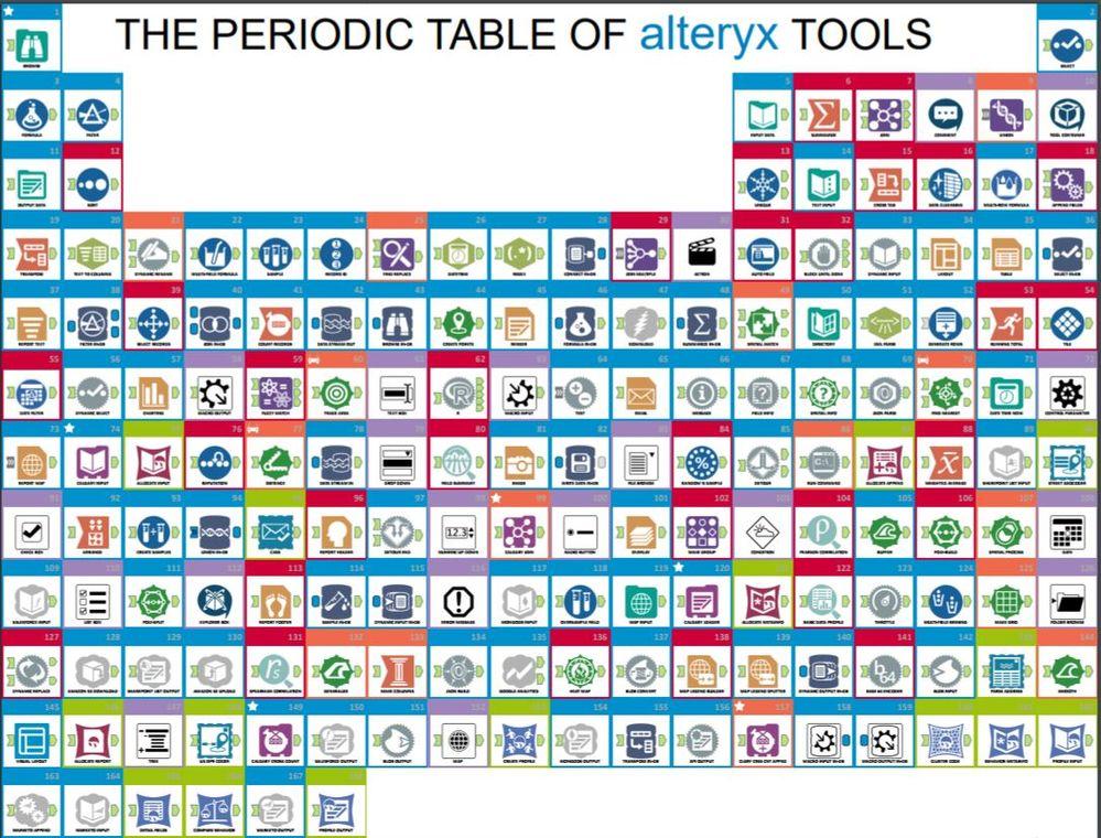 PeriodicTableAlteryxTools.JPG