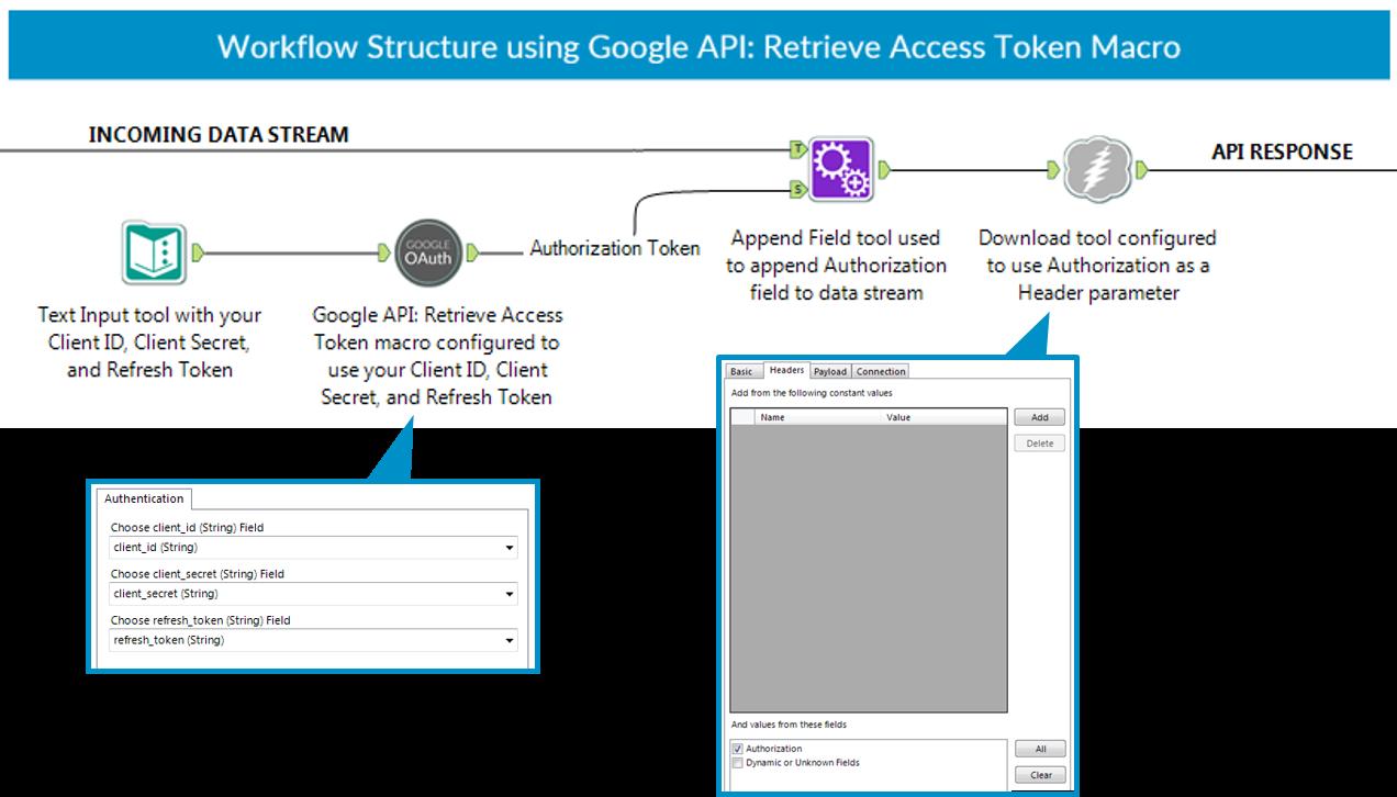 A screenshot from a workflow containing the Google API: Retrieve Access Token macro