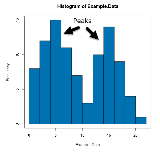 Histogram with Bimodal Distribution