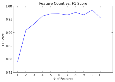 rf_feature_count_vs_f1.png