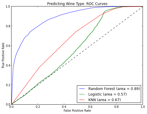 predicting_wine_type.png