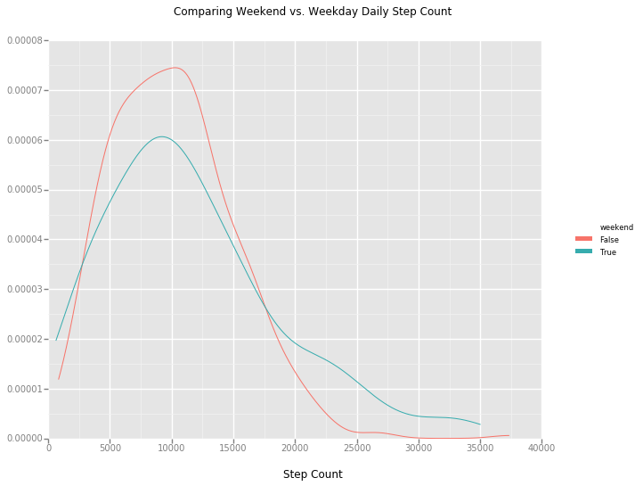 weekend_density_plot.png