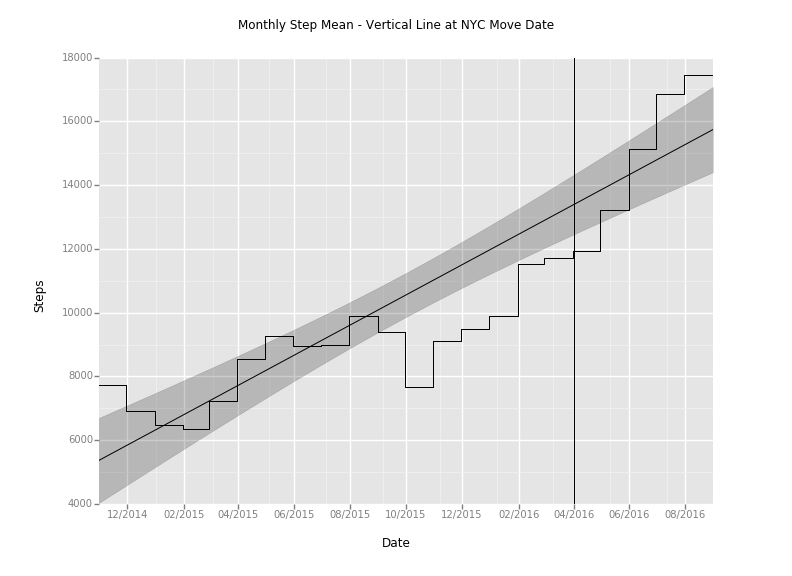 monthly_step_mean_plot_with_NYC_line.png