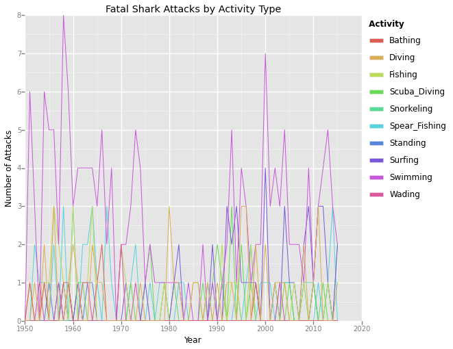 fatal_shark_attacks_by_activity.png