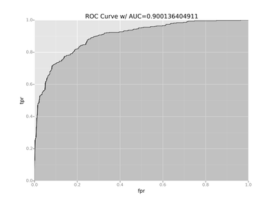 roc-with-auc-python.png