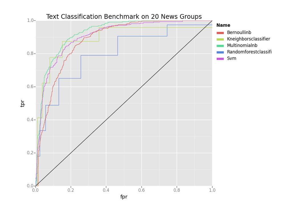 20newsgroups-benchmark.png