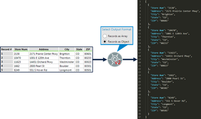 Figure 2: JSON Build tool interface when Records as Object is selected
