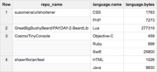 Inside BigQuery Table