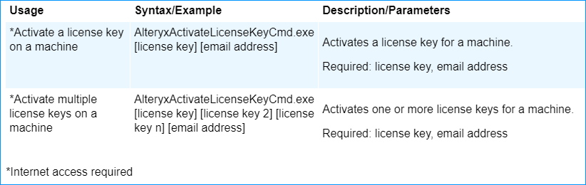 A command line script may use the online activation commands to activate licenses from an Alteryx License Server.