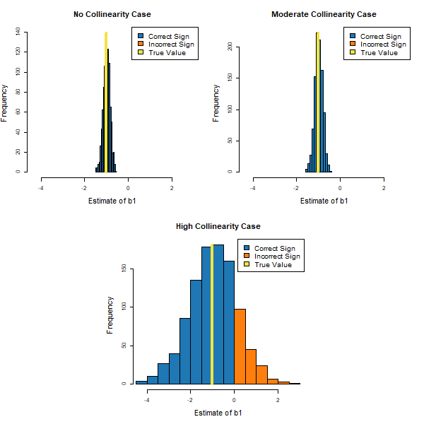 Figure 1: The Effect of Different Levels of Collinearity on the Ability to Precisely Estimate b1