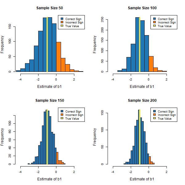 Figure 2: The Ability to Precisely Estimate b1 Across Different Sample Sizes