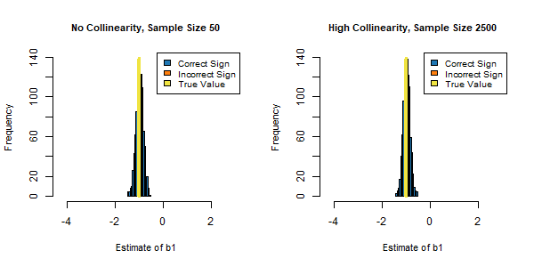 Figure 3: Comparing No Collinearity with 50 Rows of Data to High Collinearity with 2500 Rows of Data