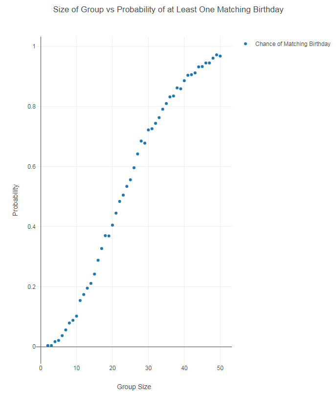 birthday scatterplot.PNG