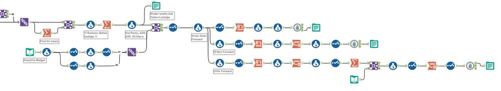 worlkflow forecasting.png