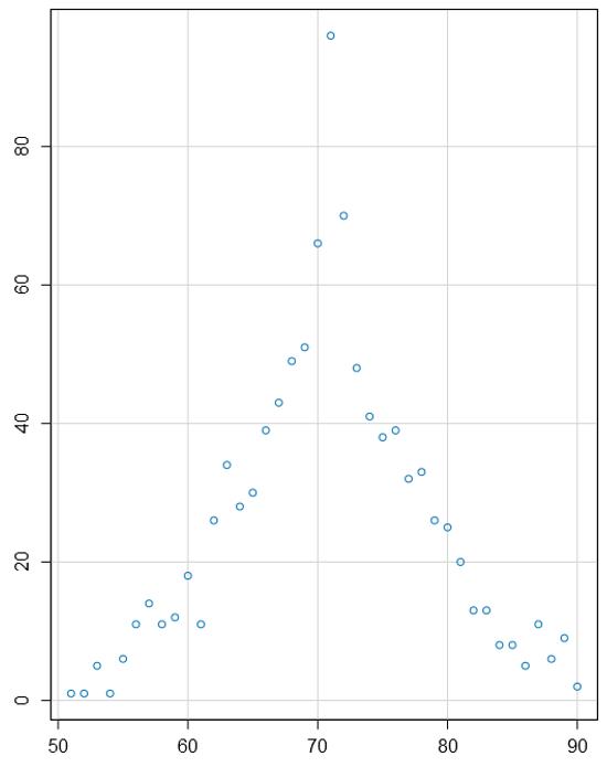 My distribution graph