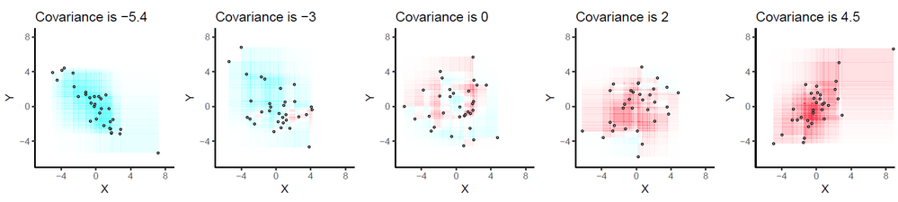 This visualization from https://stats.stackexchange.com/questions/18058/how-would-you-explain-covariance-to-someone-who-understands-only-the-mean is super helpful for understanding covariance.