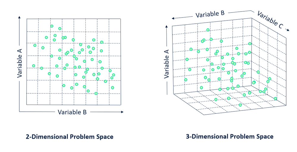 I find that visualizing variables as dimensions and observations as records/points helps when I start thinking about topics like clustering or PCA. Each variable in a dataset is a set of coordinates to plot an observation in the problem space.