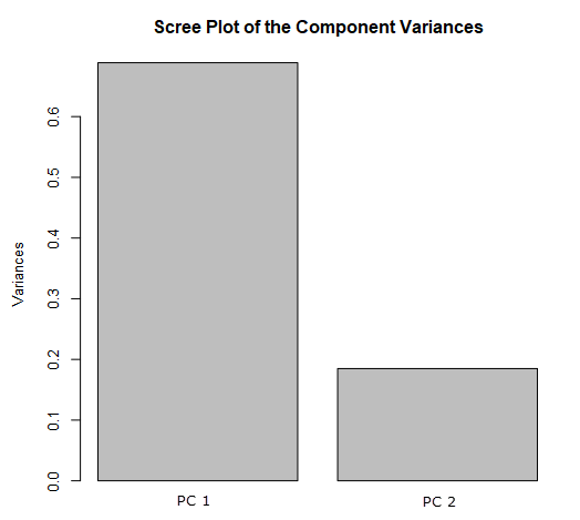 A Scree plot shows the variance captured by each principal component. This Scree plot was generated for the R output of the Principal Components tool in Alteryx.
