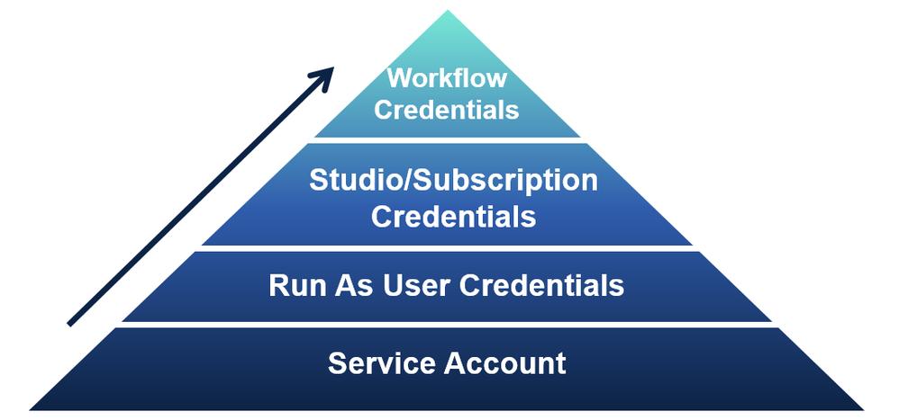 credential_hierarchy.png