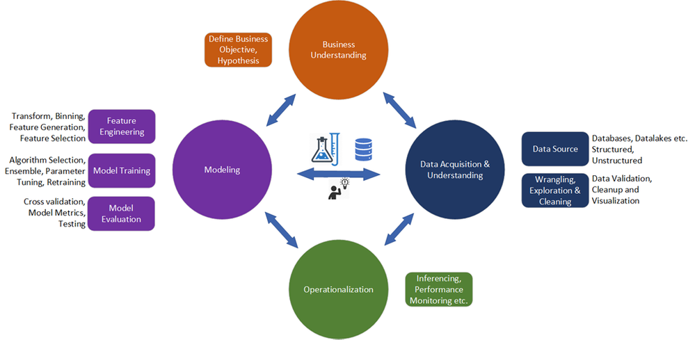 Microsoft's Data Science Life Cycle - https://docs.microsoft.com/en-us/azure/machine-learning/team-data-science-process/overview