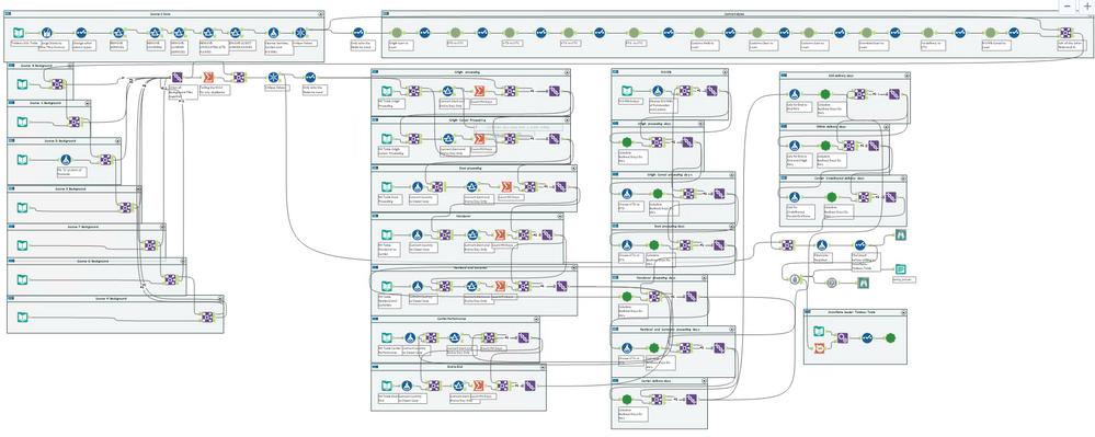 Main Data Source Flow