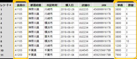 Alteryx デシル分析 ワークフロー説明 分析するための基礎集計データ.png