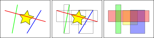 boundary box - spatial indexing.png