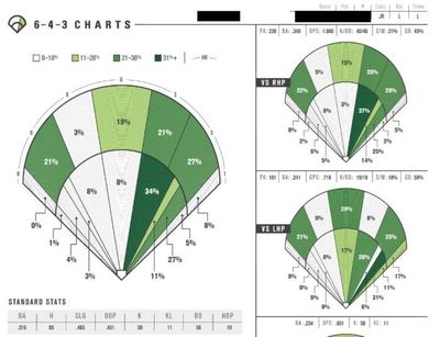 Spray Charts used in MLB Scouting